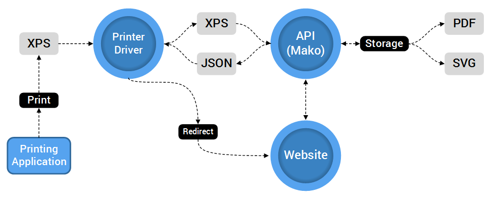Architecture of a Publish-to-Web workflow.