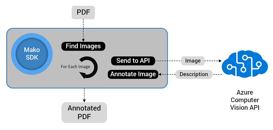 Using the Mako SDK to add descriptions to images.